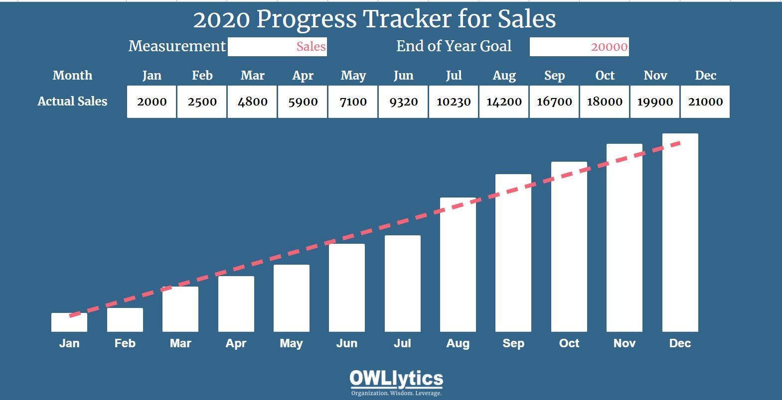 Screen shot of progress tracker chart owllytics